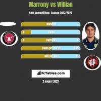 Marrony vs Willian h2h player stats