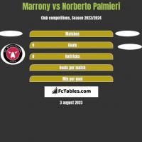 Marrony vs Norberto Palmieri h2h player stats
