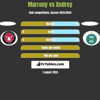 Marrony vs Andrey h2h player stats
