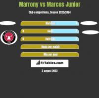Marrony vs Marcos Junior h2h player stats