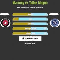Marrony vs Talles Magno h2h player stats