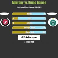 Marrony vs Bruno Gomes h2h player stats