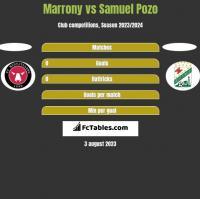 Marrony vs Samuel Pozo h2h player stats