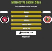 Marrony vs Gabriel Silva h2h player stats