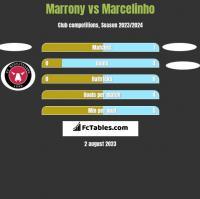 Marrony vs Marcelinho h2h player stats