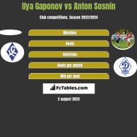 Ilya Gaponov vs Anton Sosnin h2h player stats
