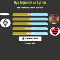 Ilya Gaponov vs Ayrton h2h player stats