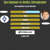 Ilya Gaponov vs Dmitry Zhivoglyadov h2h player stats