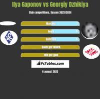 Ilya Gaponov vs Georgiy Dzhikiya h2h player stats
