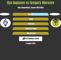 Ilya Gaponov vs Gregory Morozov h2h player stats