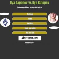 Ilya Gaponov vs Ilya Kutepov h2h player stats