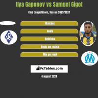 Ilya Gaponov vs Samuel Gigot h2h player stats