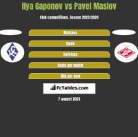 Ilya Gaponov vs Pavel Maslov h2h player stats