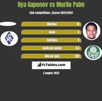 Ilya Gaponov vs Murilo Paim h2h player stats
