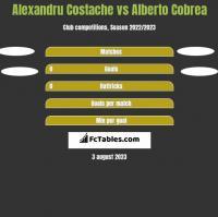 Alexandru Costache vs Alberto Cobrea h2h player stats