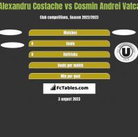 Alexandru Costache vs Cosmin Andrei Vatca h2h player stats
