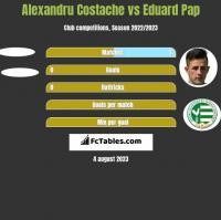 Alexandru Costache vs Eduard Pap h2h player stats