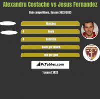 Alexandru Costache vs Jesus Fernandez h2h player stats