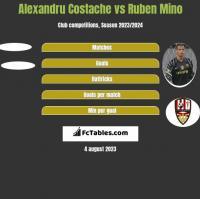 Alexandru Costache vs Ruben Mino h2h player stats