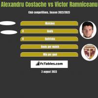 Alexandru Costache vs Victor Ramniceanu h2h player stats