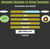 Alexandru Costache vs Stefan Tarnovanu h2h player stats