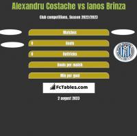 Alexandru Costache vs Ianos Brinza h2h player stats