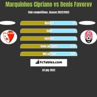 Marquinhos Cipriano vs Denis Favorov h2h player stats