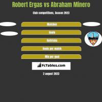 Robert Ergas vs Abraham Minero h2h player stats