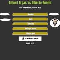 Robert Ergas vs Alberto Benito h2h player stats