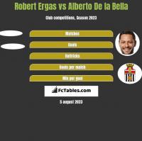 Robert Ergas vs Alberto De la Bella h2h player stats