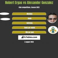 Robert Ergas vs Alexander Gonzalez h2h player stats