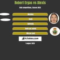 Robert Ergas vs Alexis h2h player stats