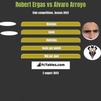 Robert Ergas vs Alvaro Arroyo h2h player stats