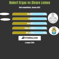 Robert Ergas vs Alvaro Lemos h2h player stats