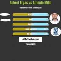 Robert Ergas vs Antonio Milic h2h player stats
