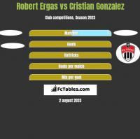 Robert Ergas vs Cristian Gonzalez h2h player stats