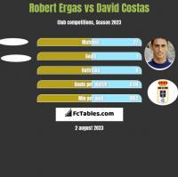 Robert Ergas vs David Costas h2h player stats