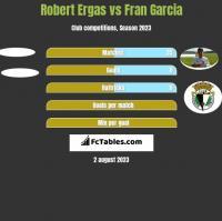 Robert Ergas vs Fran Garcia h2h player stats