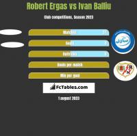 Robert Ergas vs Ivan Balliu h2h player stats
