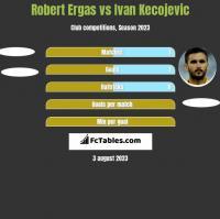 Robert Ergas vs Ivan Kecojević h2h player stats