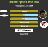 Robert Ergas vs Jose Caro h2h player stats