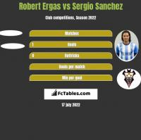 Robert Ergas vs Sergio Sanchez h2h player stats