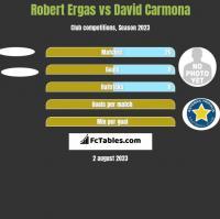 Robert Ergas vs David Carmona h2h player stats