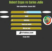 Robert Ergas vs Carlos Julio h2h player stats