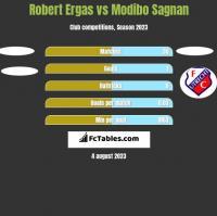 Robert Ergas vs Modibo Sagnan h2h player stats
