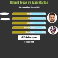 Robert Ergas vs Ivan Martos h2h player stats