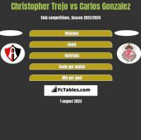 Christopher Trejo vs Carlos Gonzalez h2h player stats