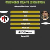 Christopher Trejo vs Edson Rivera h2h player stats