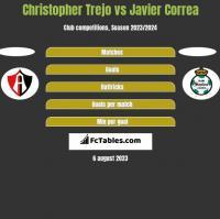 Christopher Trejo vs Javier Correa h2h player stats