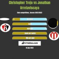 Christopher Trejo vs Jonathan Urretaviscaya h2h player stats